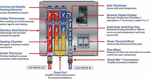 An example of how one tankless water heater works